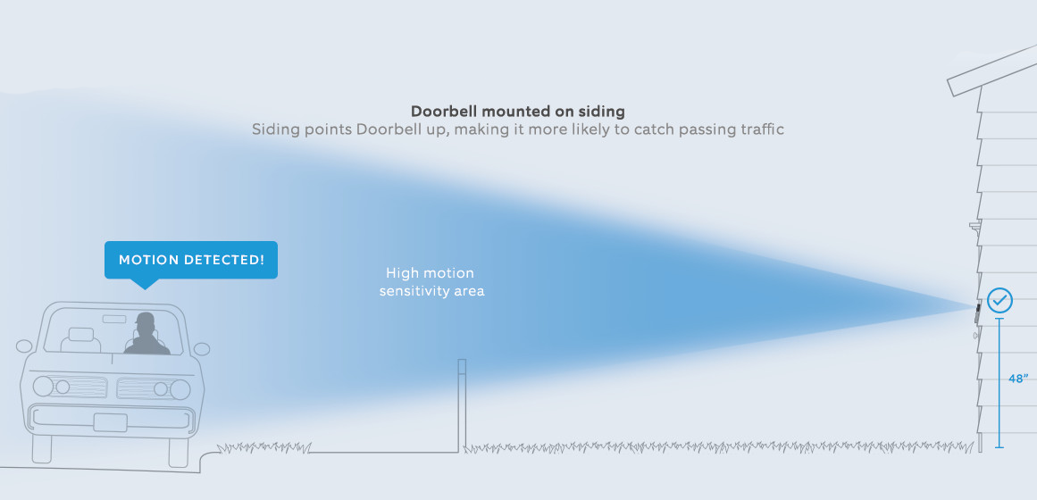Using A Wedge Kit To Properly Position Your Ring Video Doorbell Pro